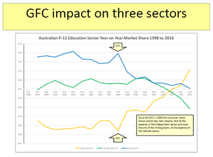 GFC-impact-on-three-sectors