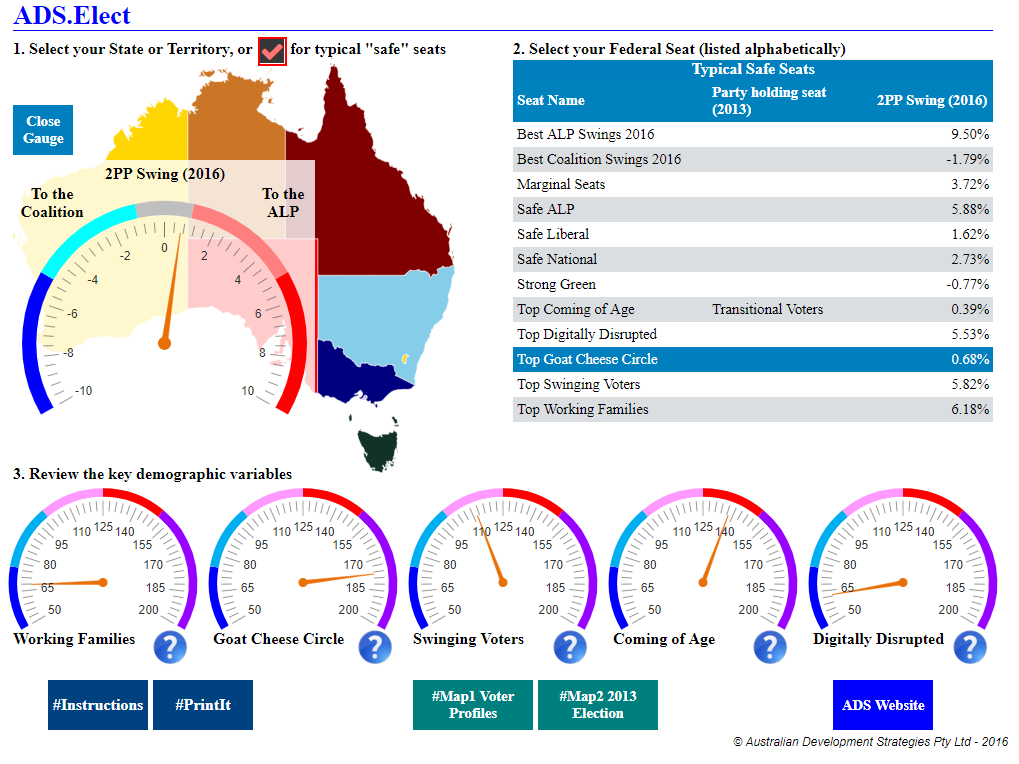 Pre Election Dashboard