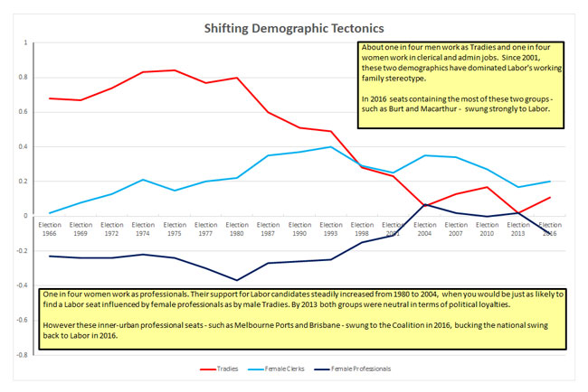 Shifting Demographic Tectonics
