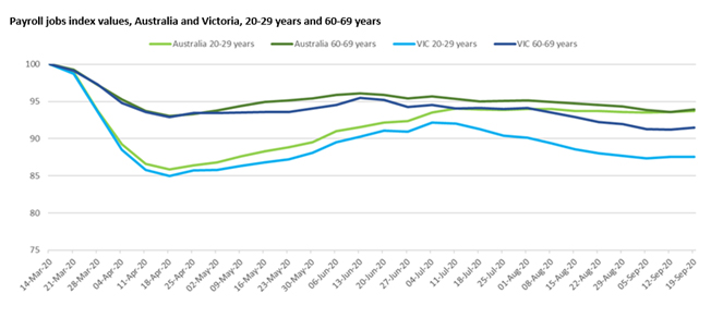 Figure 3 shows the big and prolonged slump for twenty-somethings in Victoria