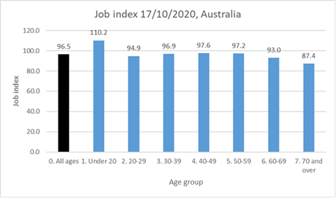Job Index 17/10/2020 Australia by Age Group
