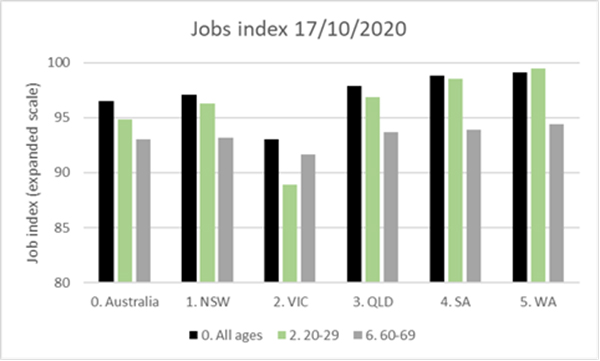 Figure 1 below, shows the national summary for age-based August payroll data by index numbers in blueJob Index 17/10/2020 Australia by Age Group